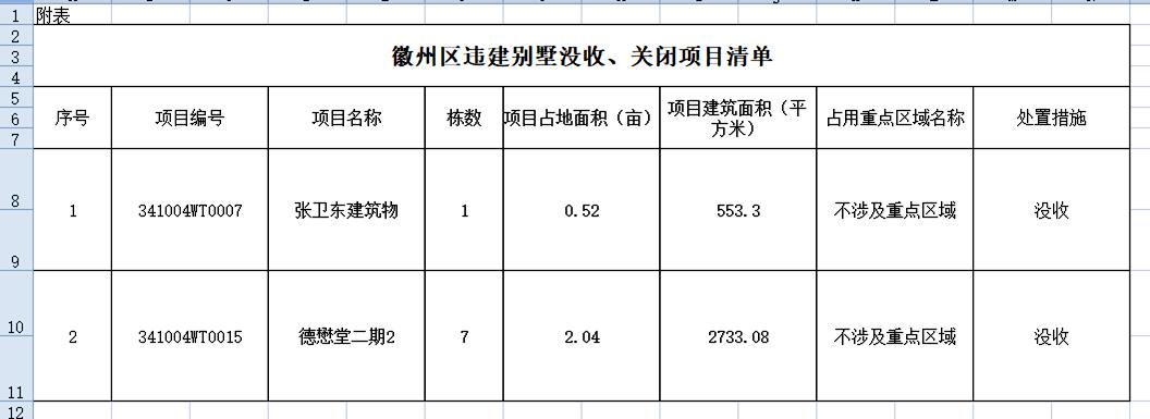 黄山德懋堂7栋违建别墅被没收 建筑面积2700余平方米