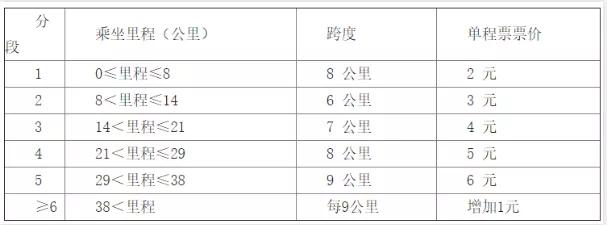 芜湖轨道交通票价两套方案出炉 听证会7月6日举行