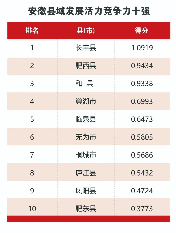 安徽县域经济竞争力榜单发布