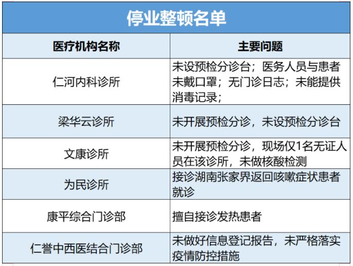因违反疫情防控规定 合肥包河区6家医疗机构被关停