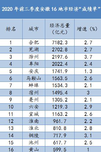 安徽16地市前三季度经济成绩单出炉,谁的表现更亮眼?